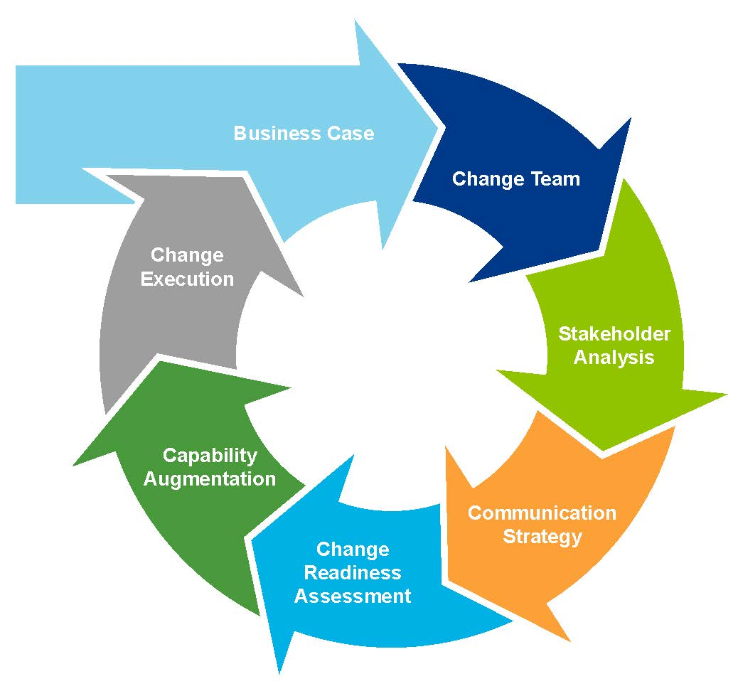 change management business case studies