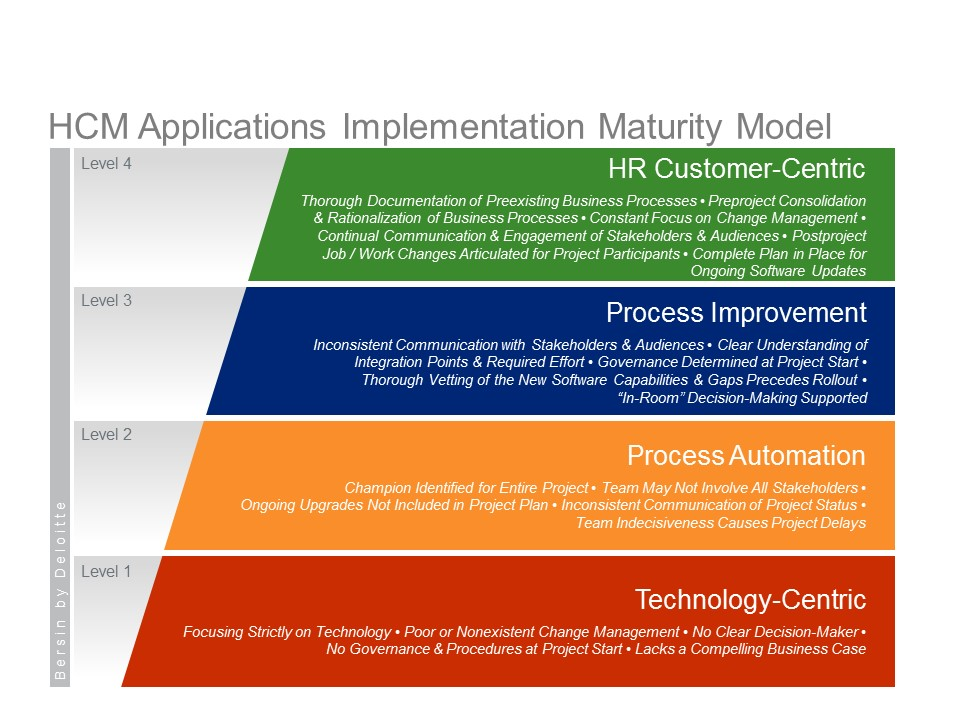 Human Capital Management / HCM (and applications implementation ...