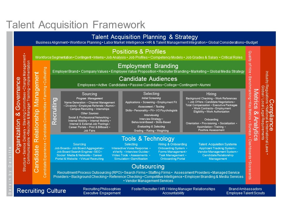the bersin by deloitte talent acquisition framework describes all of the elements of talent acquisition talent acquisition manager job description