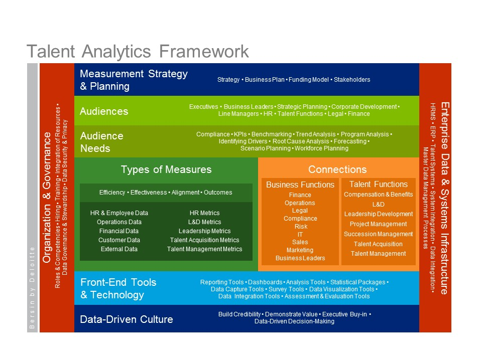 People Analytics (with maturity model and framework)