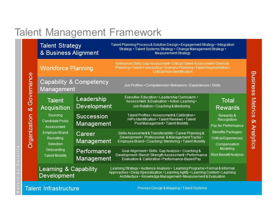 talent management with maturity model and framework