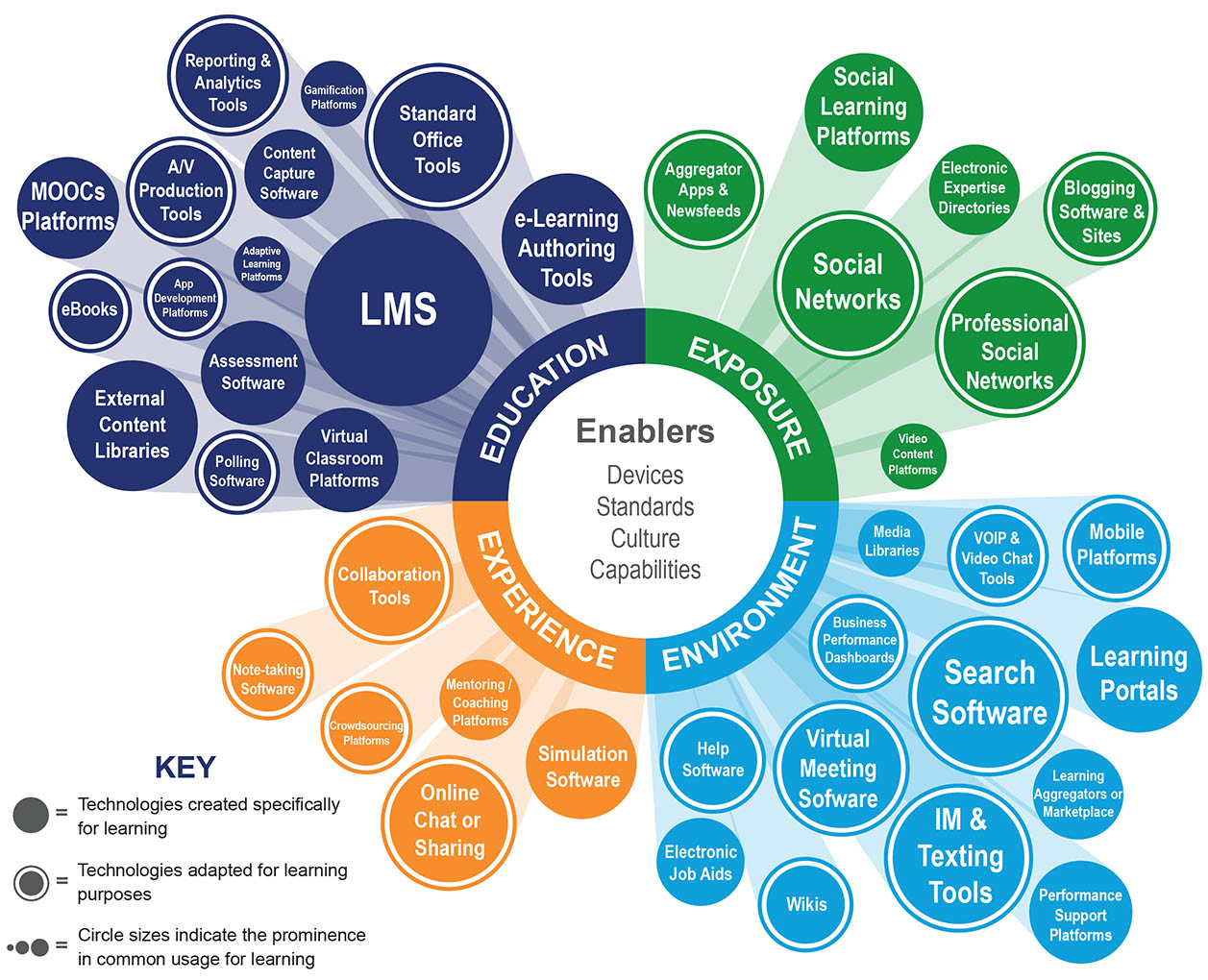 Continuous Learning Technology Stack